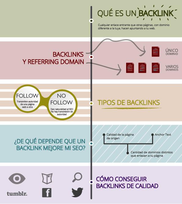 Mejores Backlinks Gratuitos