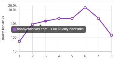 Gráfica de correlación de backlinks