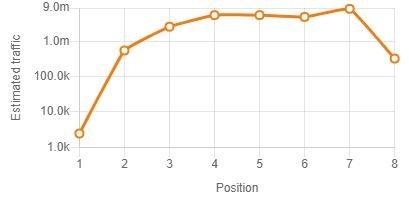 Gráfica Correlación Trafico Estimado Keyword Surfer
