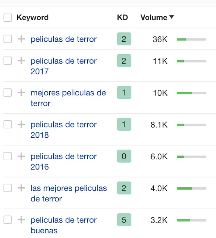 Alternativa a Keywords Everywhere gratis