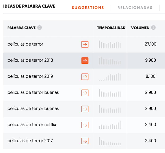 Ideas de palabras claves Ubersuggest