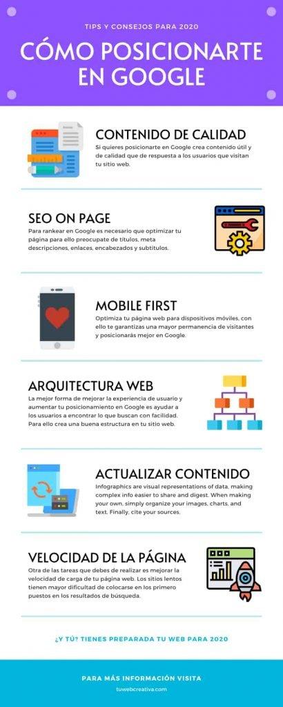 Resumen para posicionar tu web en Google.
