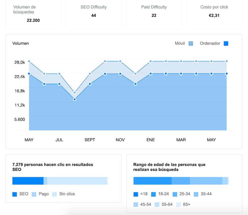 Barra SEO de Ubersuggest para Chrome
