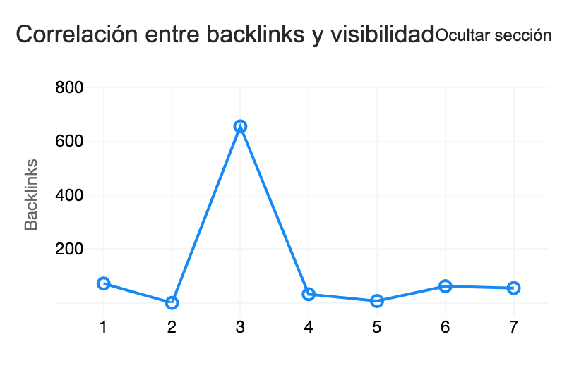 Gráfica de Backlinks de Ubersuggest en Chrome