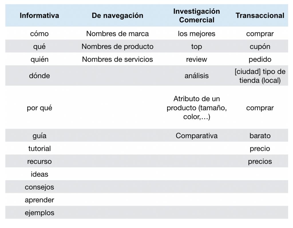 Intención de búsqueda SEO - Tabla de tipos de Consultas
