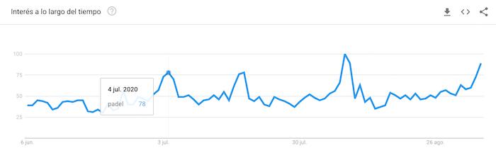 Nichos SEO Rentables - Google Trends